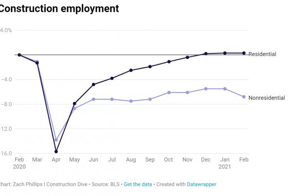 construction employment graph