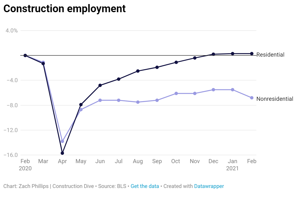 construction employment graph